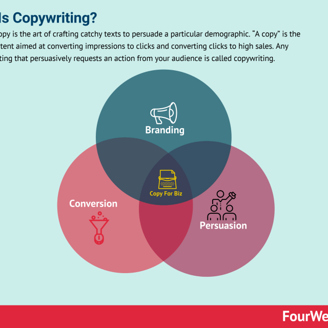 What Is Copywriting: A Comprehensive Guide For Business People