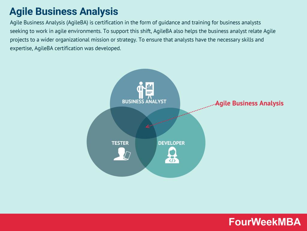 agile-business-analysis