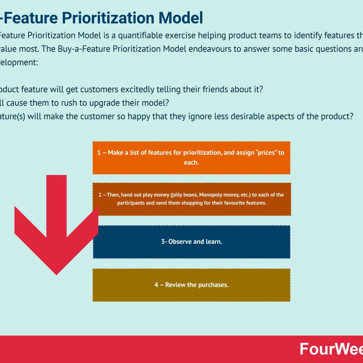 Buy-a-Feature Prioritization Model
