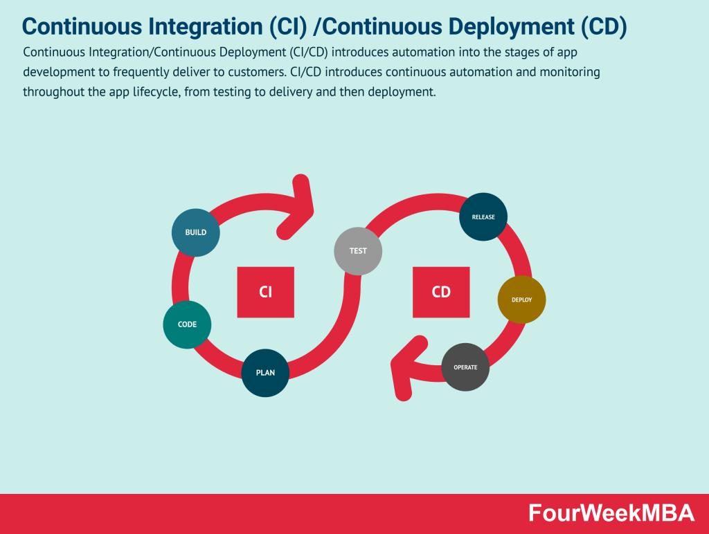 continuous-integrationcontinuous-deployment