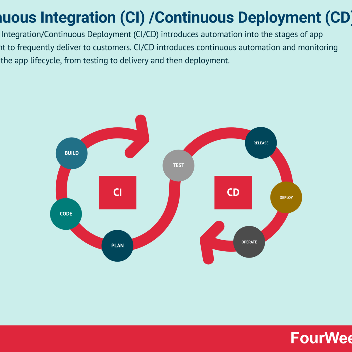 Continuous Integration/Continuous Deployment In A Nutshell