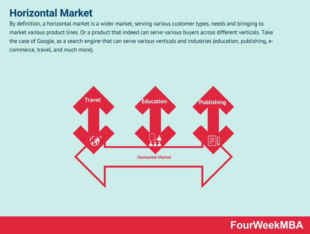 horizontal-market