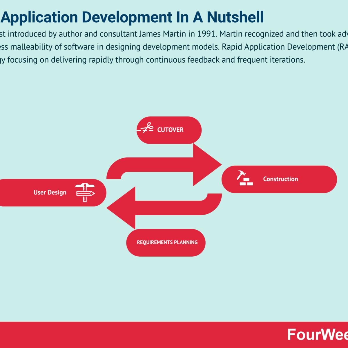 Rapid Application Development In A Nutshell