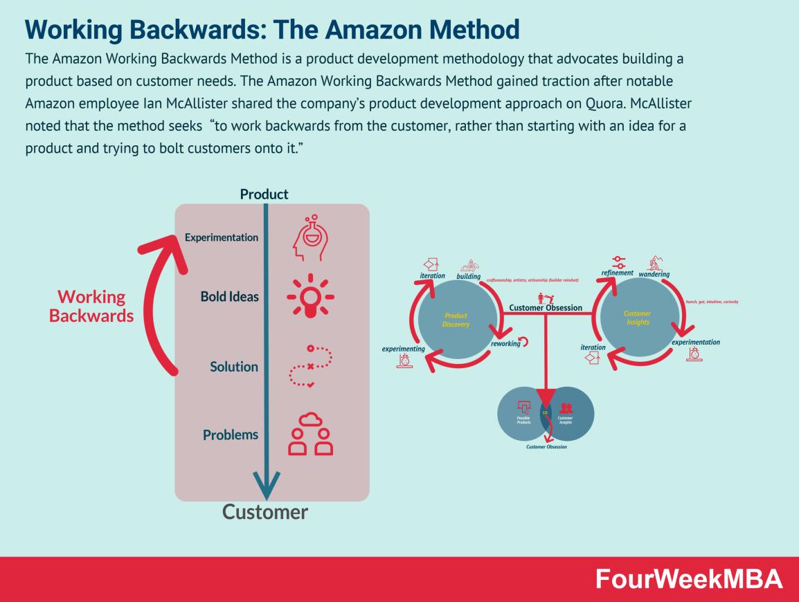 working-backwards