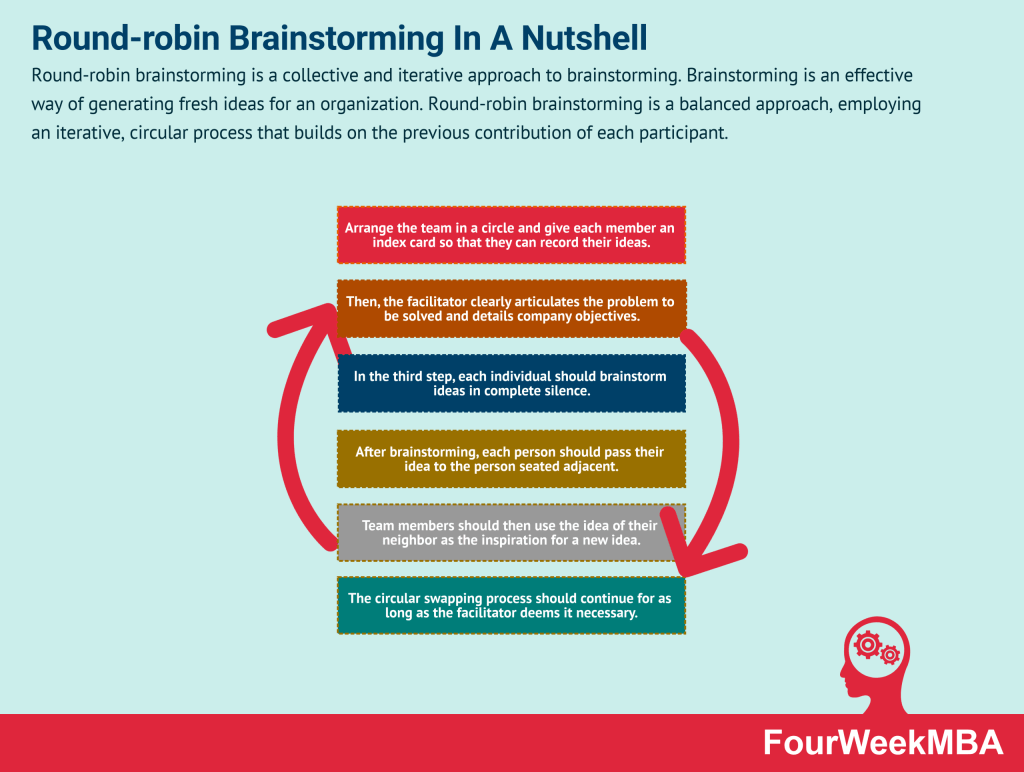 round-robin-brainstorming