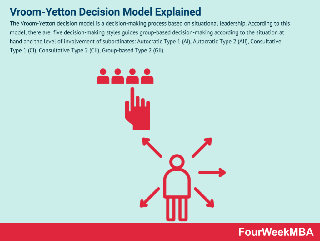 vroom-yetton-decision-model-explained