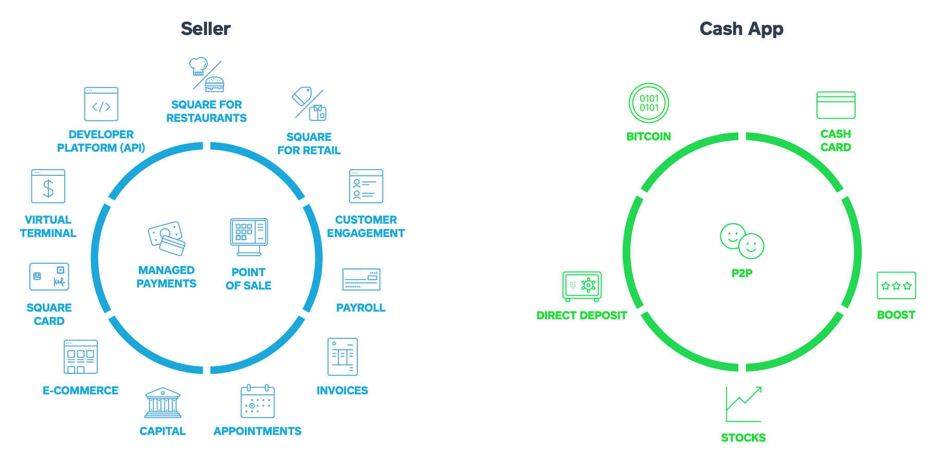 How Does Square Make Money? Square Business Model In A Nutshell