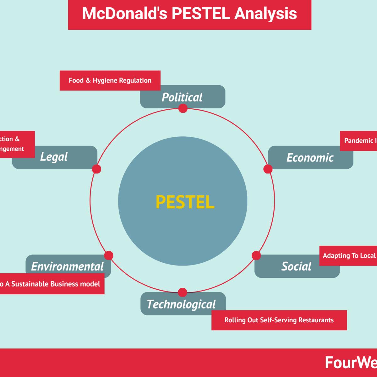 McDonald's PESTEL Analysis