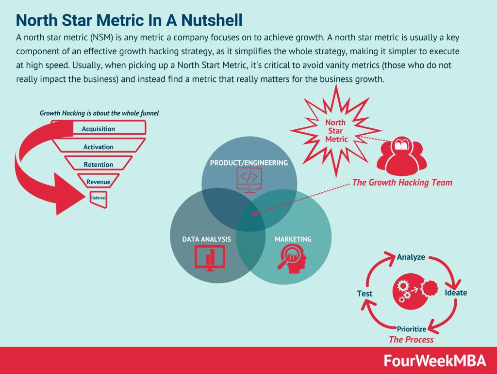 north-star-metric