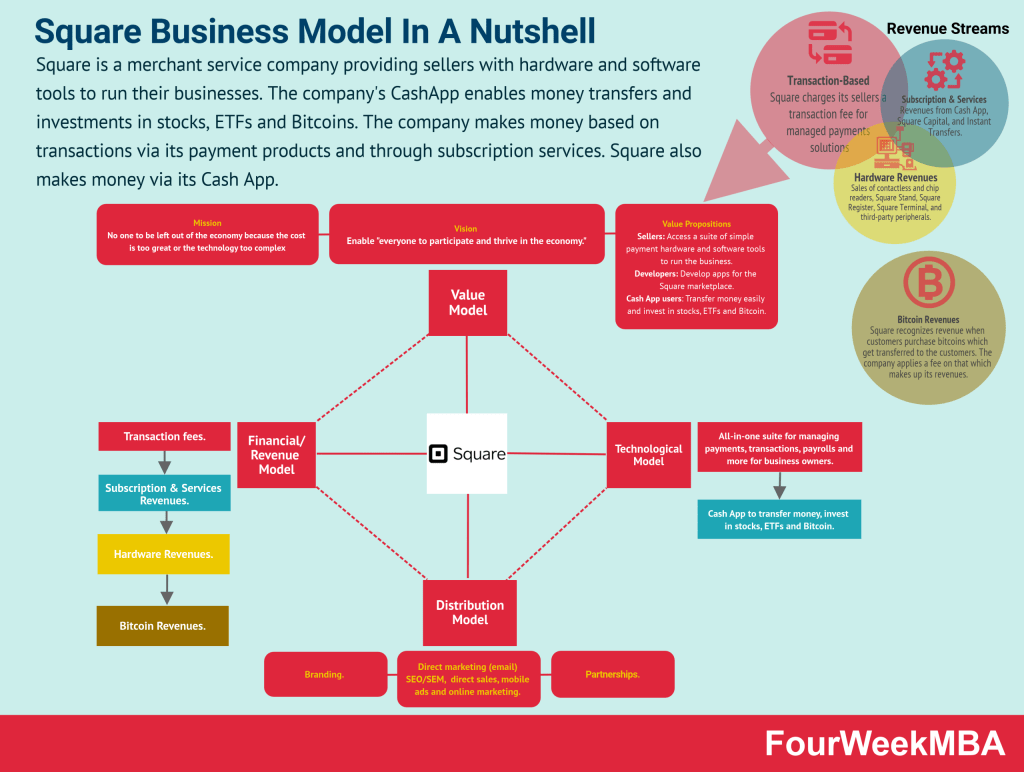 square-business-model