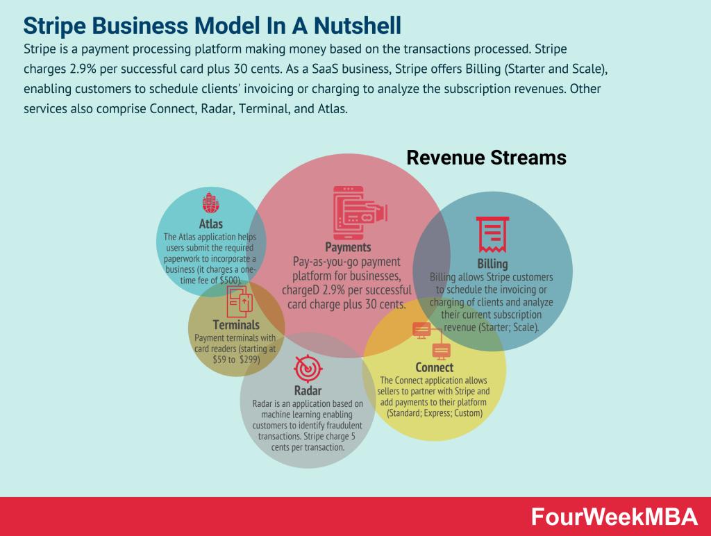 stripe-business-model