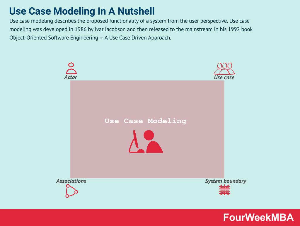 use-case-modeling