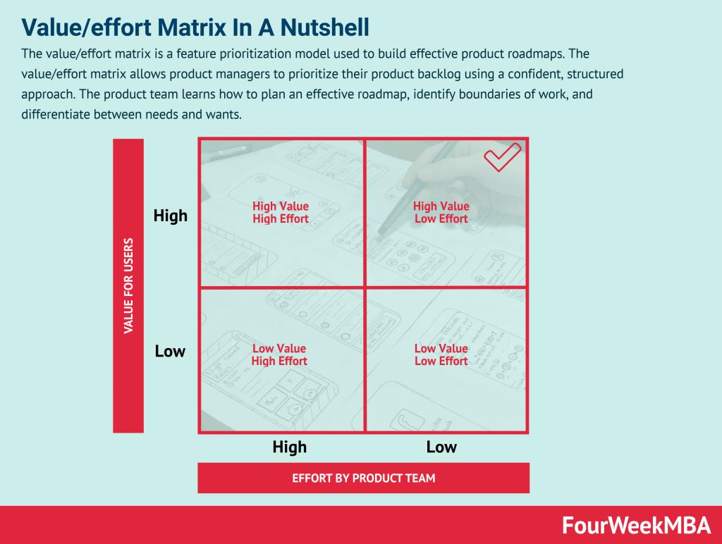 value-effort-matrix
