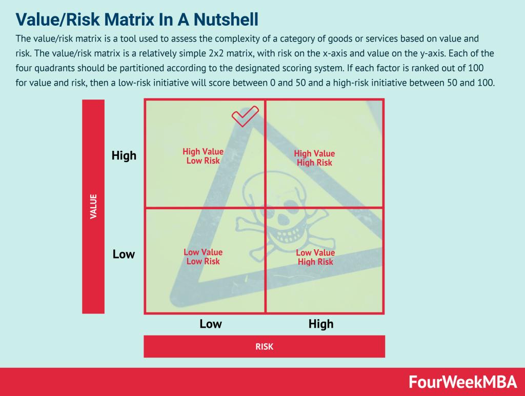value-risk-matrix