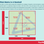 Value/Risk Matrix In A Nutshell