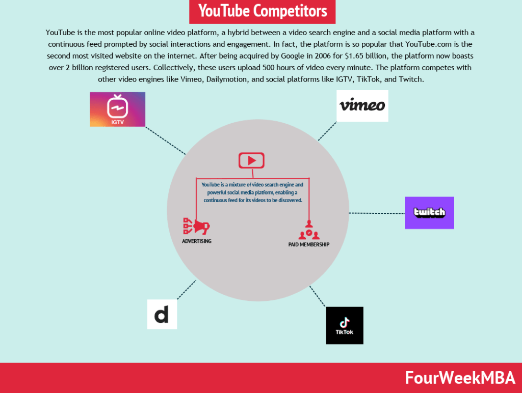youtube-competitors
