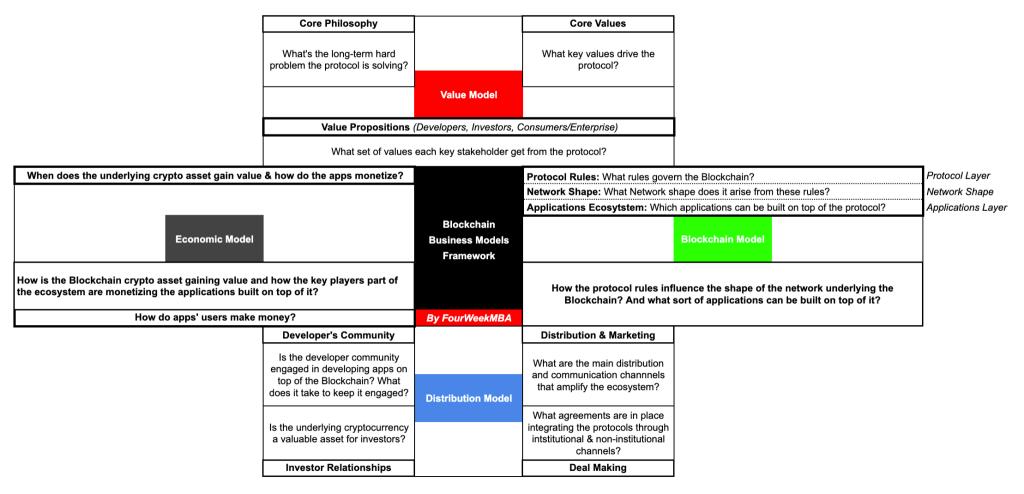VBDE Blockchain Business Model Template