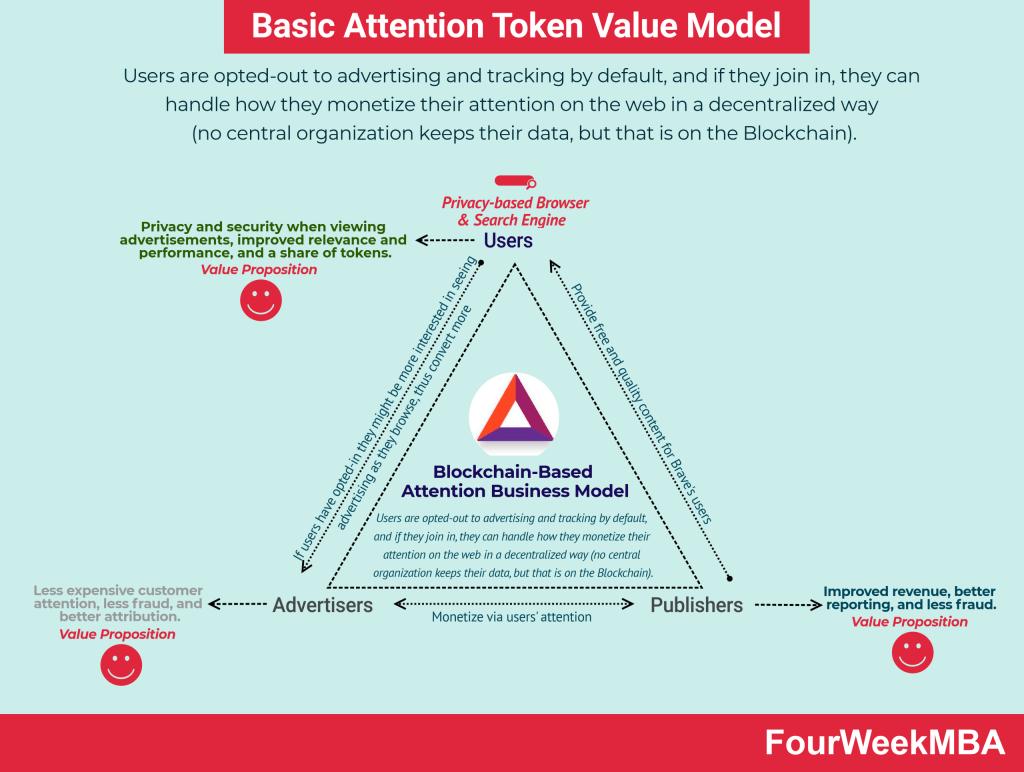 bat-value-model