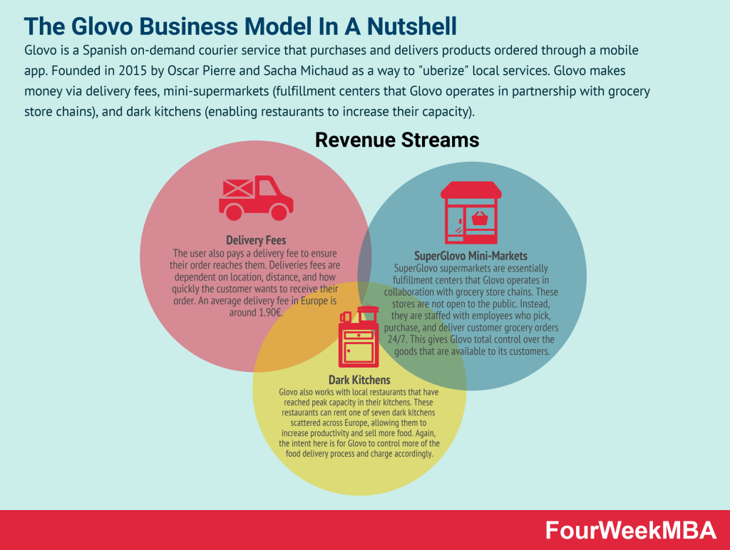 glovo-business-model