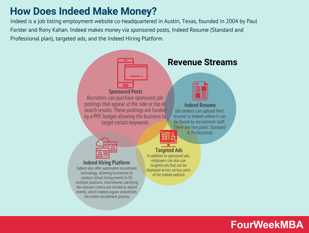 how-does-indeed-make-money