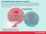 How Does Reddit Make Money? The Reddit Business Models In A Nutshell