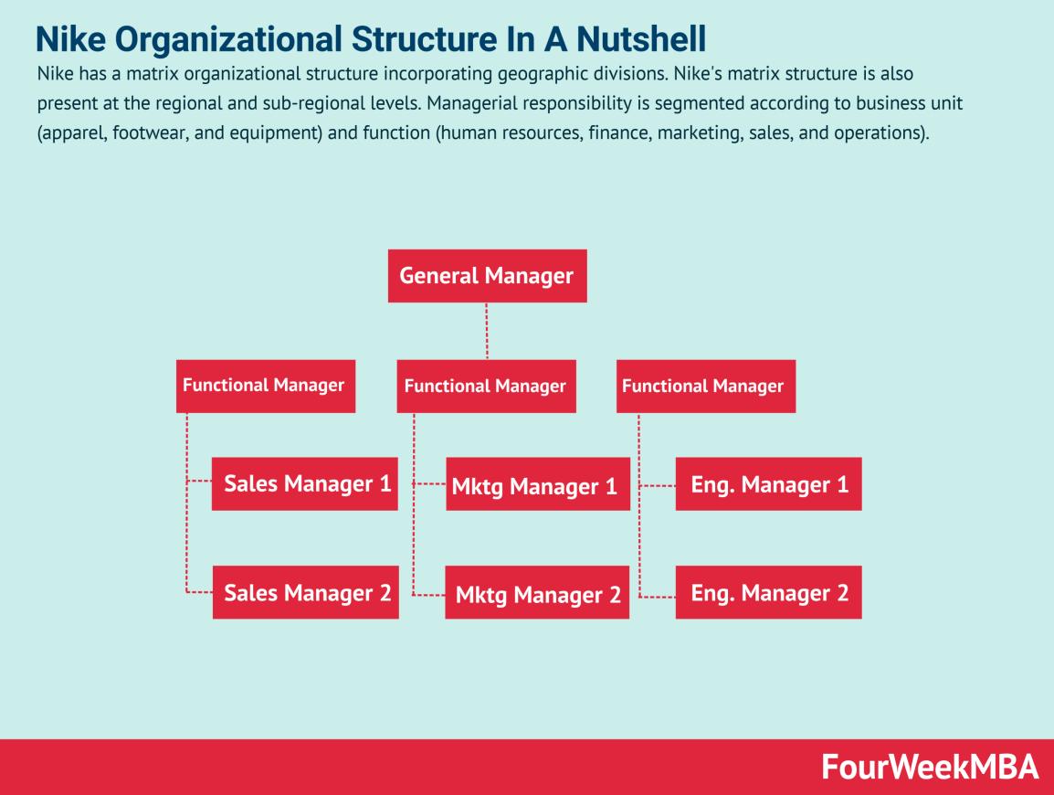 nike-organizational-structure