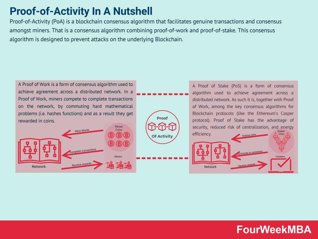 proof-of-activity