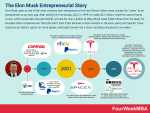 Who Is Elon Musk? The Elon Musk's Story