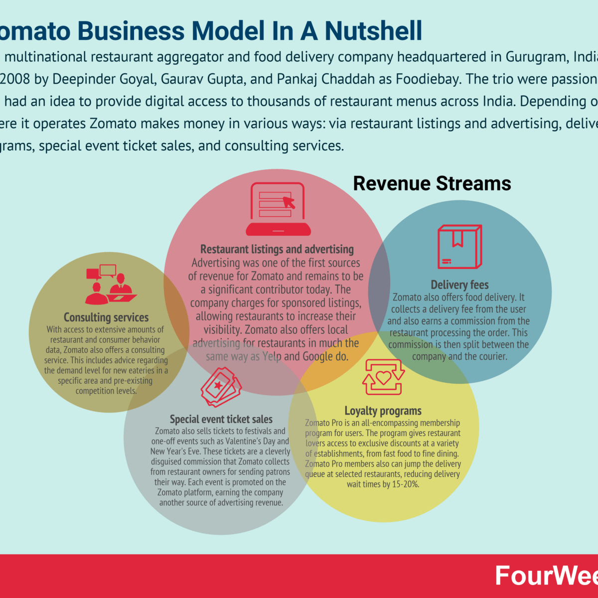 How Does Zomato Make Money? The Zomato Business Model In A Nutshell