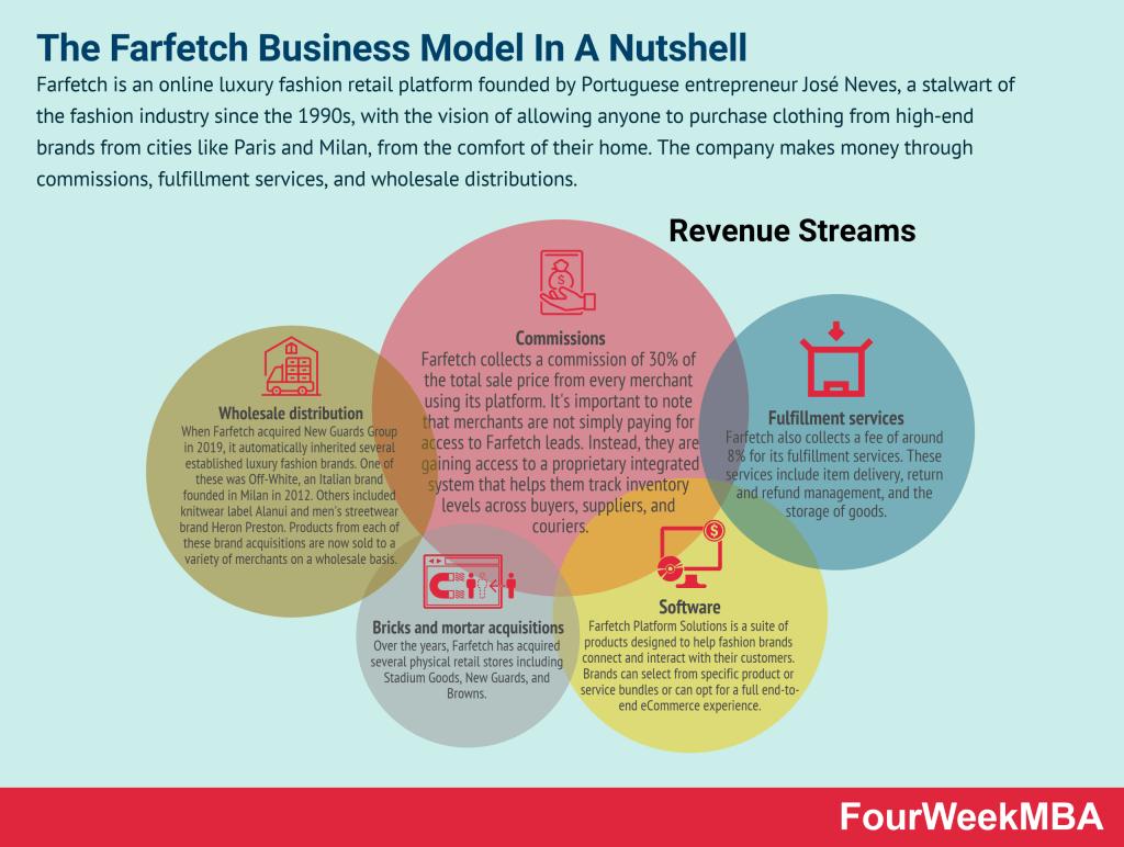 farfetch-business-model