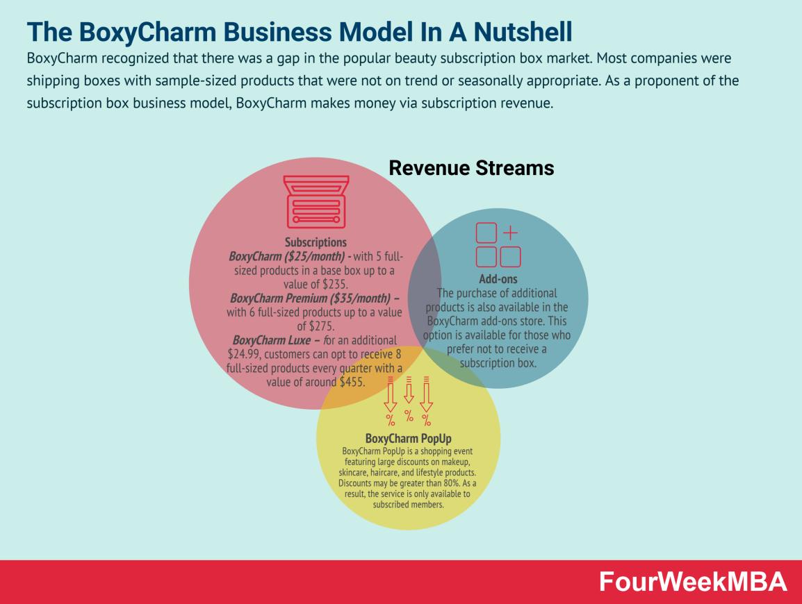 how-does-boxycharm-make-money