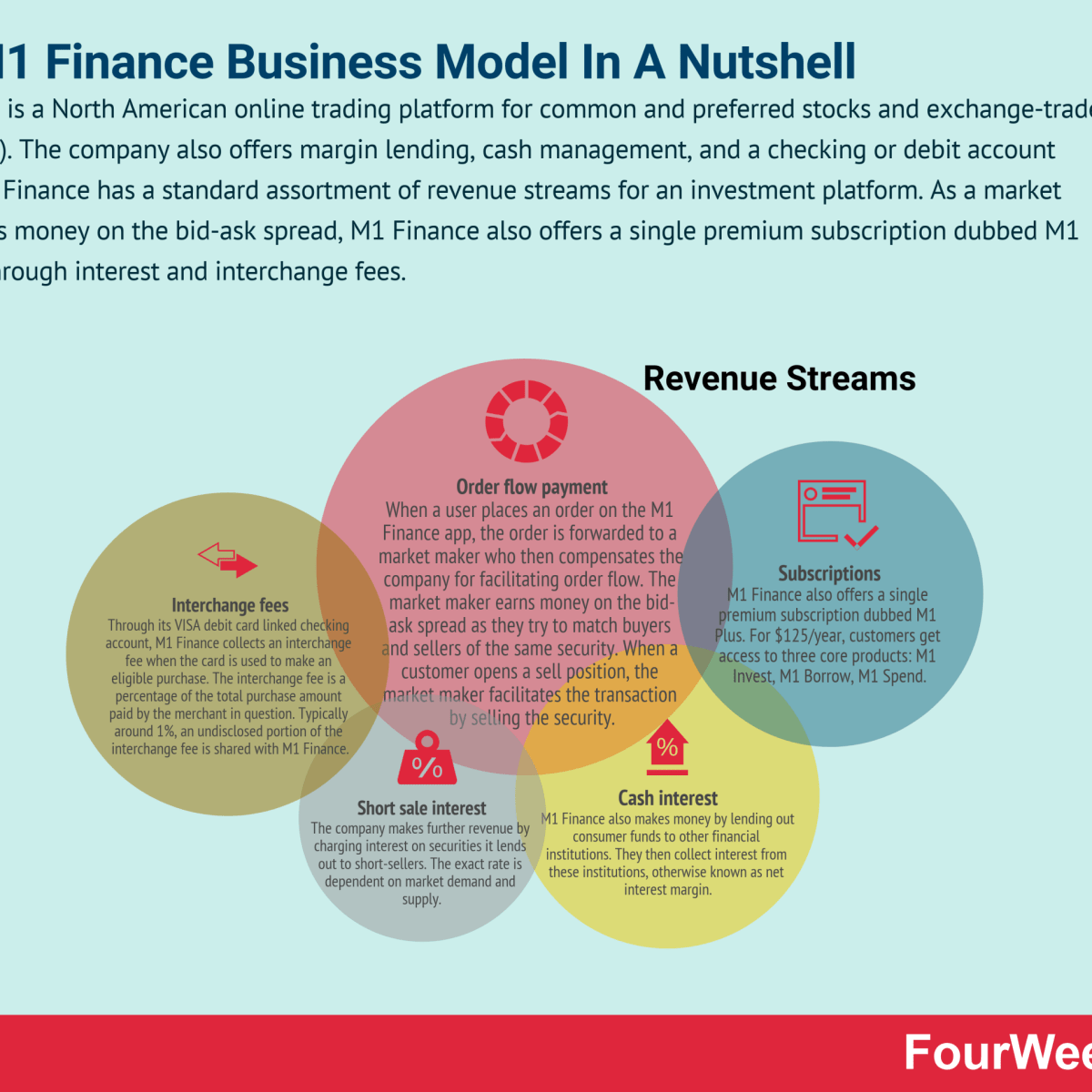 How Does M1 Finance Make Money? The M1 Finance Business Model In A Nutshell