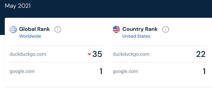 duckduckgo-vs-google
