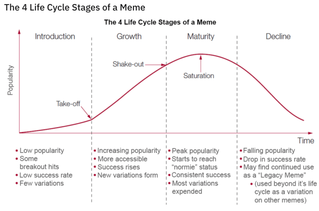 The 4 Life Cycle Stages of a Meme