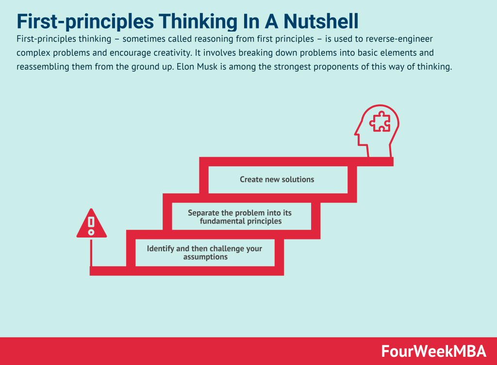 first-principles-thinking