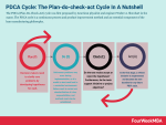 PDCA Cycle: The Plan-do-check-act Cycle In A Nutshell