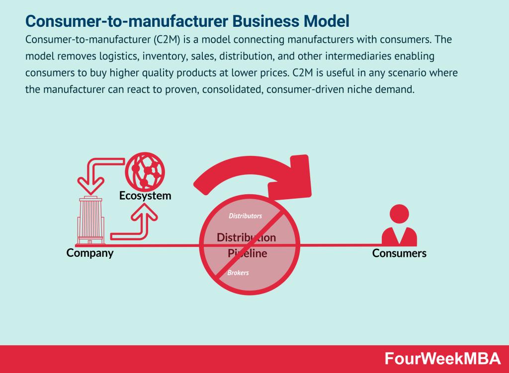 consumer-to-manufacturer-c2m