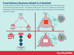 Food On Demand: The Food Delivery Business Model Explained