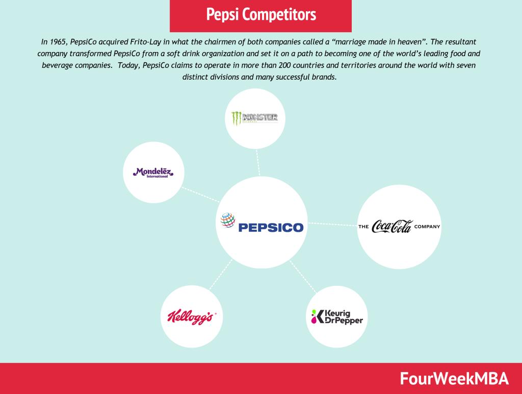 pepsi-competitors