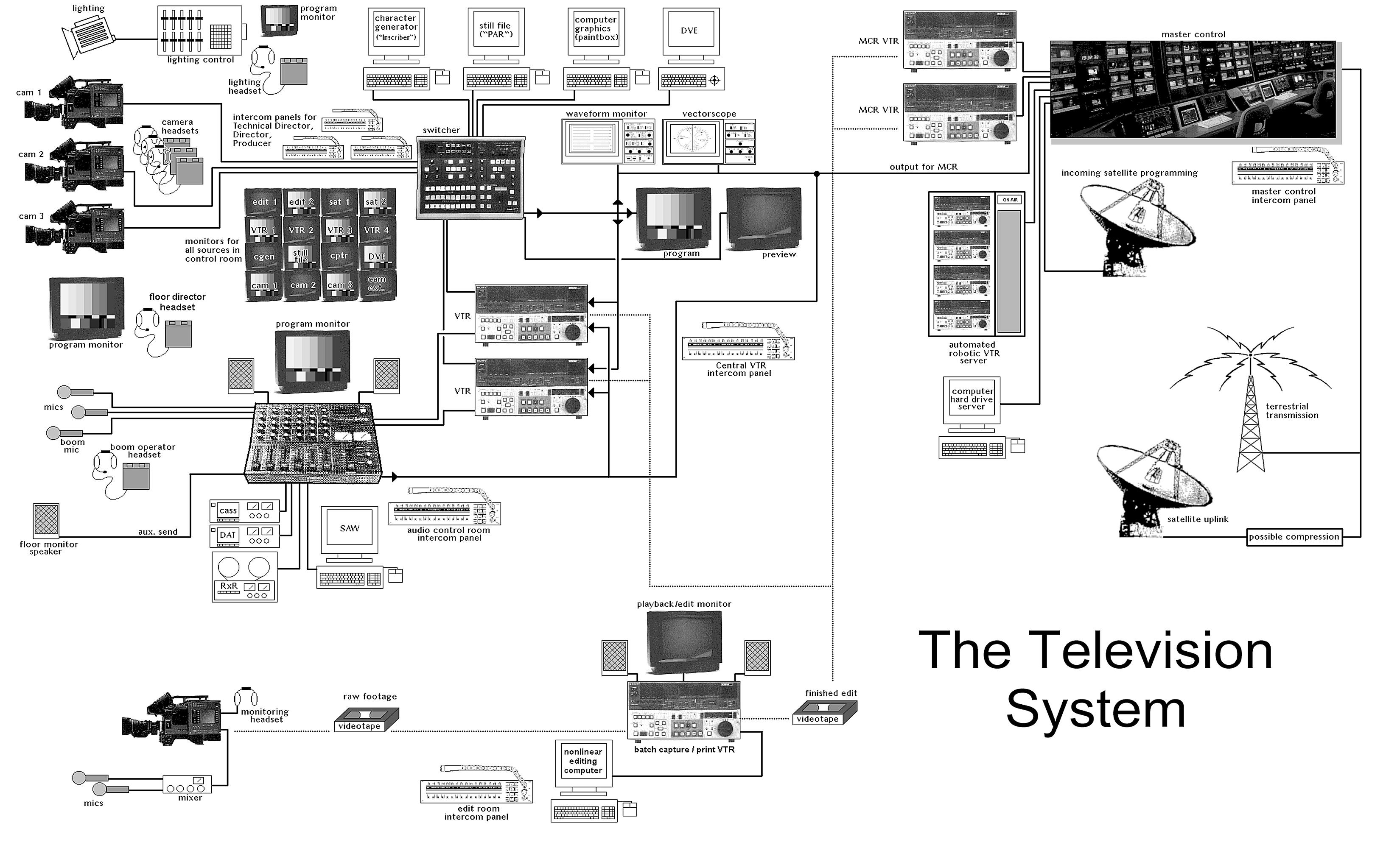 Live Sound Signal Flow Diagram