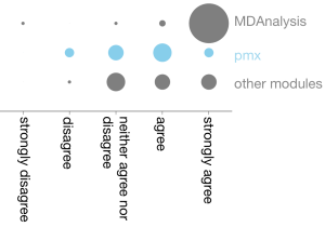 graph-intend-using