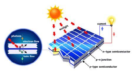 Teknologi Sel Surya Temuan Jepang