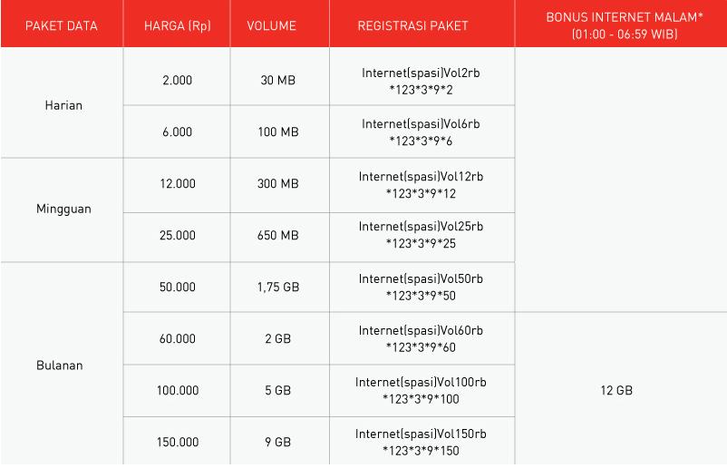 Kenyamanan Paket Internet Volume Based Smartfren
