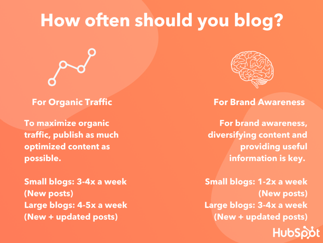 Writing more quality and quantity blog post - frequency of blogging