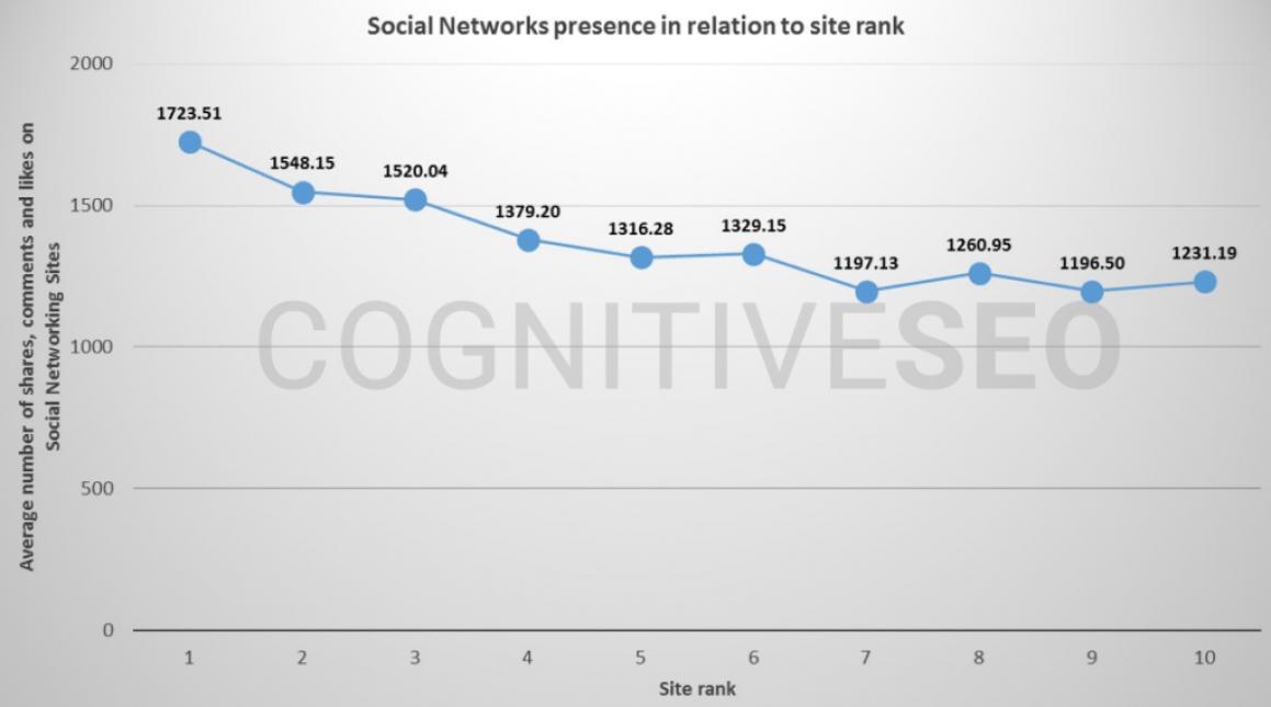 Statistics of blog ranking