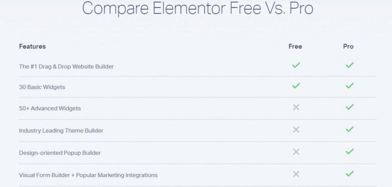 Elementor Free vs pro Features comparison