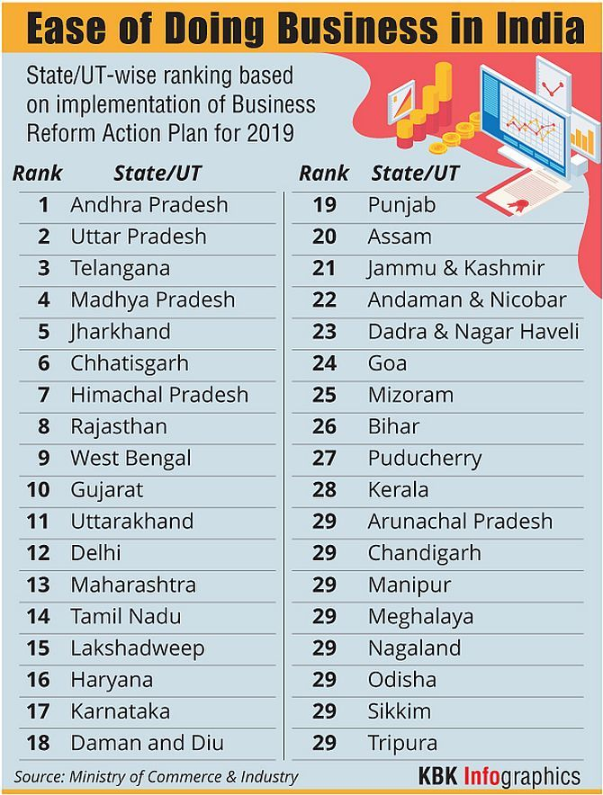 Complete list by BRAP 2020 in which Andhra Pradesh is at the top