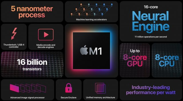 Apple MacBook Pro with M1 chip may deliver GTX 1050 Level Graphics