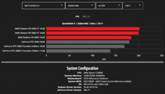 AMD probably will end the production of its Radeon RX 6900 XT, RX 6800 XT, and RX 6800 reference models