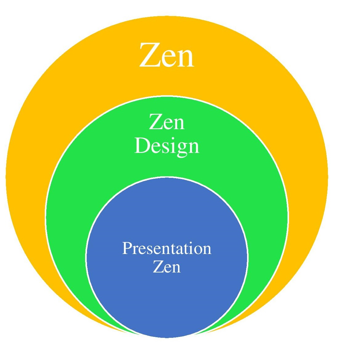 Zen Design Exercise